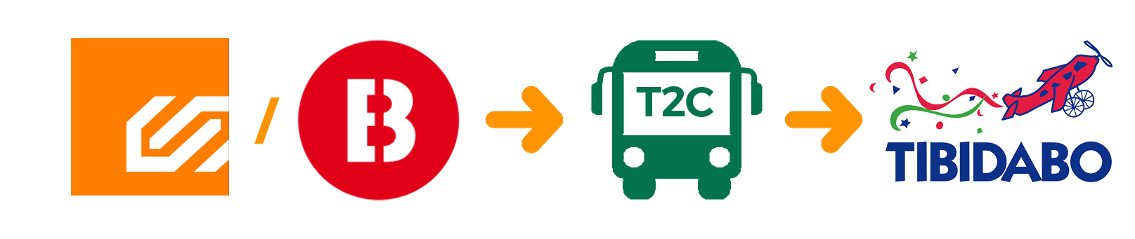 How to get to T2C